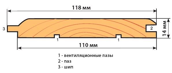 Как рассчитать количество вагонки на балкон и не купить лишнего