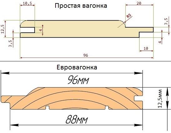 Размер вагонки стандарт - вариации ширины, толщины и длины ламели